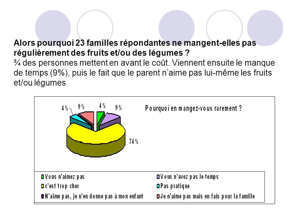 Alors pourquoi 23 familles répondantes ne mangent-elles pas régulièrement des fruits et/ou des légumes .