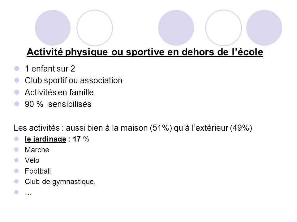 Activité physique ou sportive en dehors de lécole 1 enfant sur 2 Club sportif ou association Activités en famille.