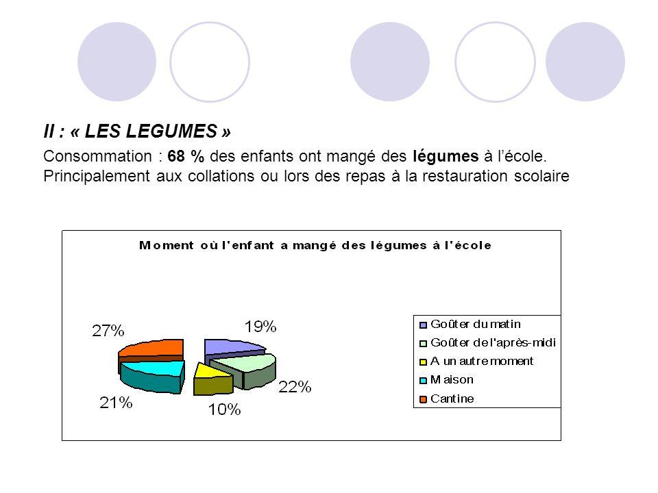 II : « LES LEGUMES » Consommation : 68 % des enfants ont mangé des légumes à lécole.