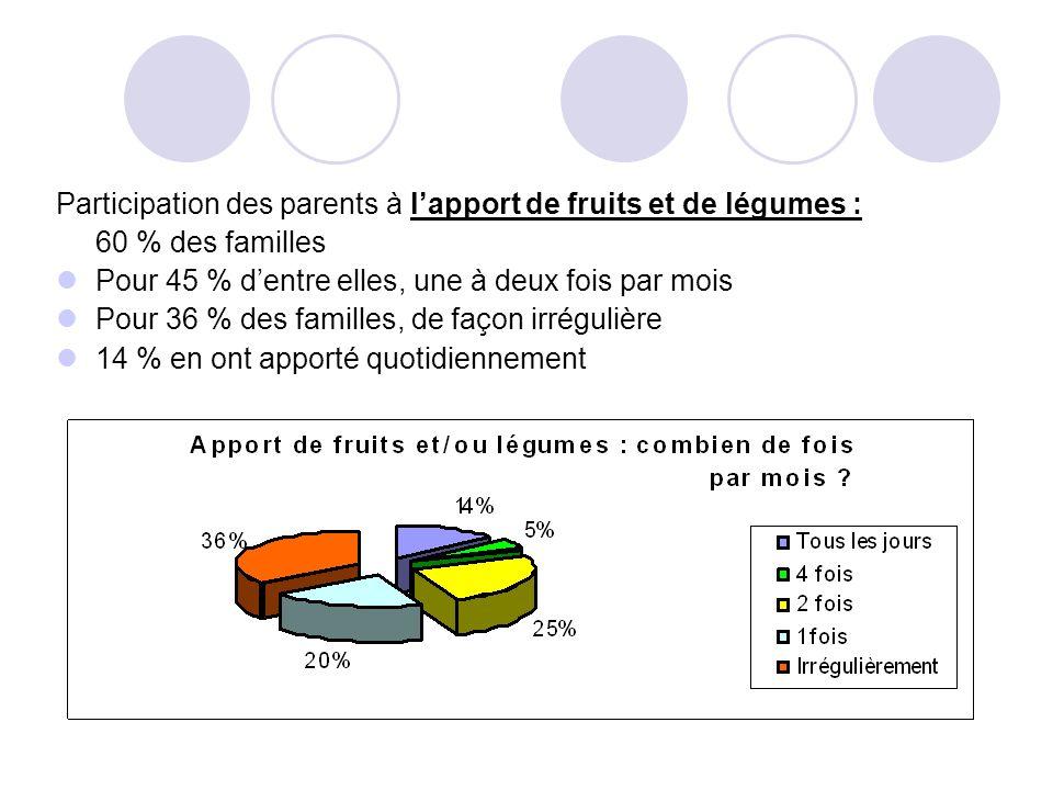 Participation des parents à lapport de fruits et de légumes : 60 % des familles Pour 45 % dentre elles, une à deux fois par mois Pour 36 % des familles, de façon irrégulière 14 % en ont apporté quotidiennement