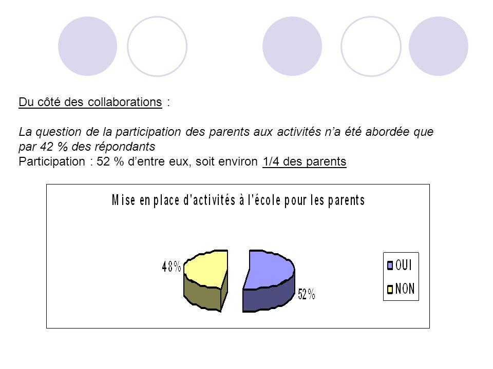 Du côté des collaborations : La question de la participation des parents aux activités na été abordée que par 42 % des répondants Participation : 52 % dentre eux, soit environ 1/4 des parents