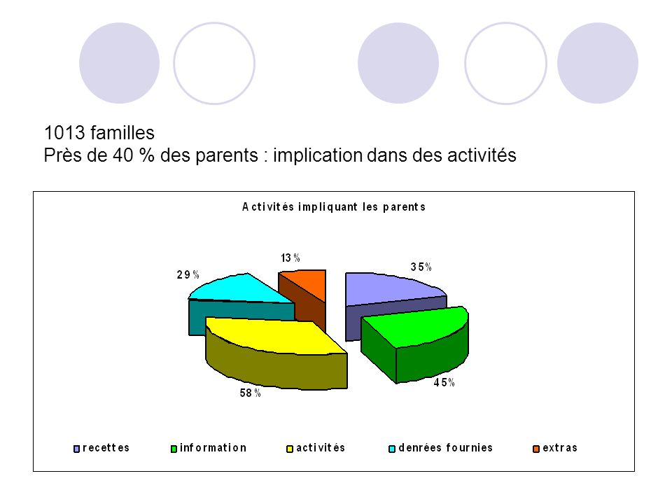 1013 familles Près de 40 % des parents : implication dans des activités