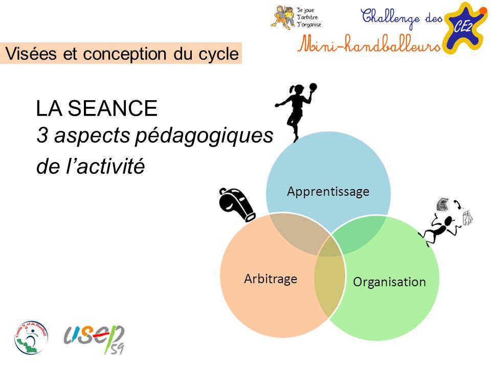 Visées et conception du cycle LA SEANCE 3 aspects pédagogiques de lactivité Apprentissage Organisation Arbitrage