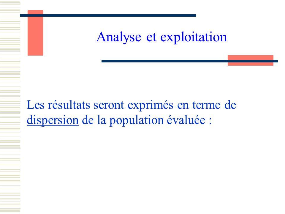 Analyse et exploitation Les résultats seront exprimés en terme de dispersion de la population évaluée :
