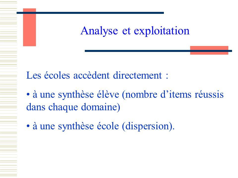 Analyse et exploitation Les écoles accèdent directement : à une synthèse élève (nombre ditems réussis dans chaque domaine) à une synthèse école (dispersion).