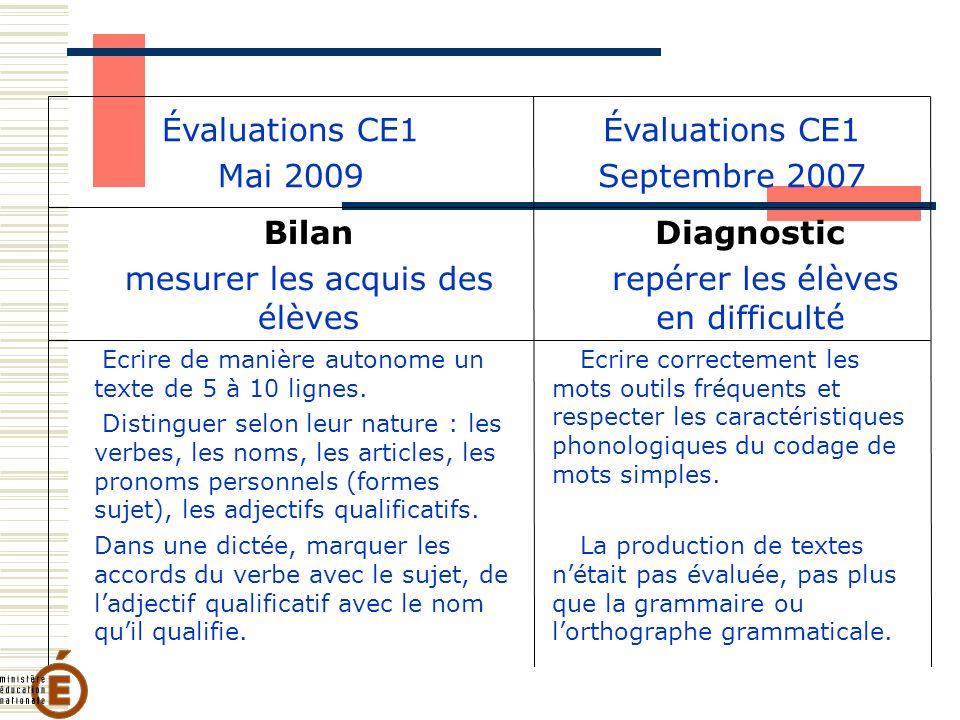Évaluations CE1 Mai 2009 Évaluations CE1 Septembre 2007 Bilan mesurer les acquis des élèves Diagnostic repérer les élèves en difficulté Ecrire de manière autonome un texte de 5 à 10 lignes.