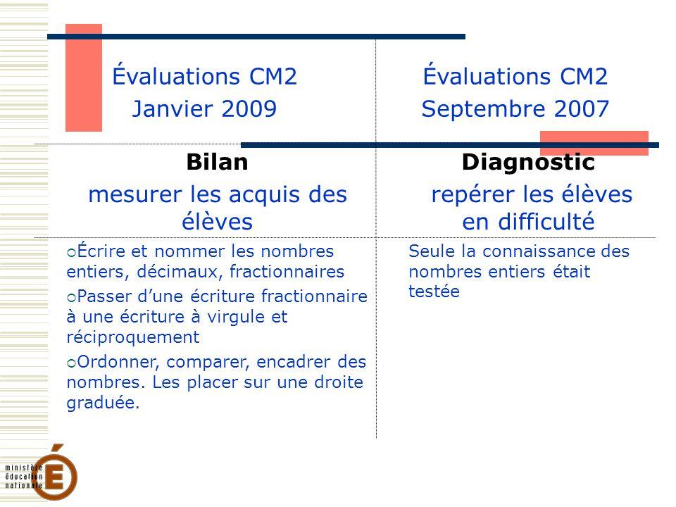 Exemple : en français 33% 66% 50%