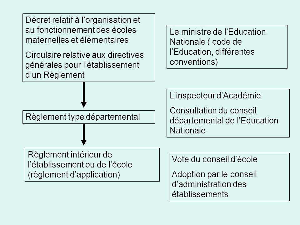 Décret relatif à lorganisation et au fonctionnement des écoles maternelles et élémentaires Circulaire relative aux directives générales pour létabliss