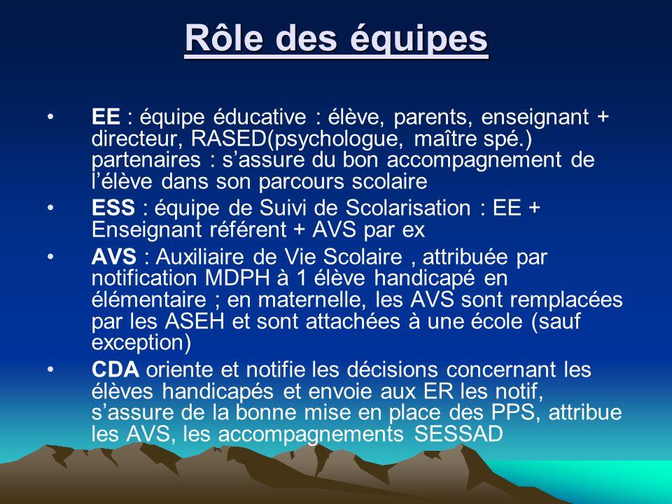 Rôle des équipes EE : équipe éducative : élève, parents, enseignant + directeur, RASED(psychologue, maître spé.) partenaires : sassure du bon accompag