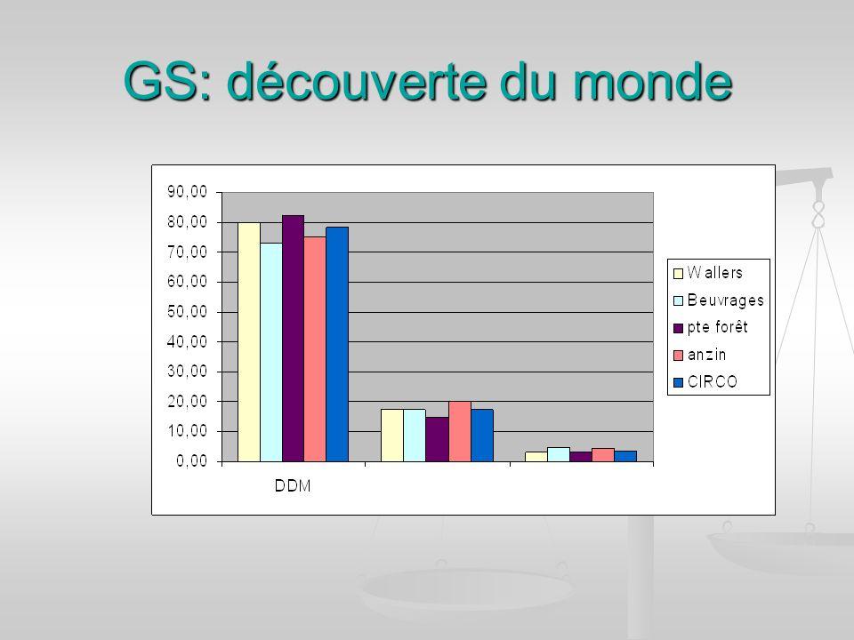 GS: découverte du monde