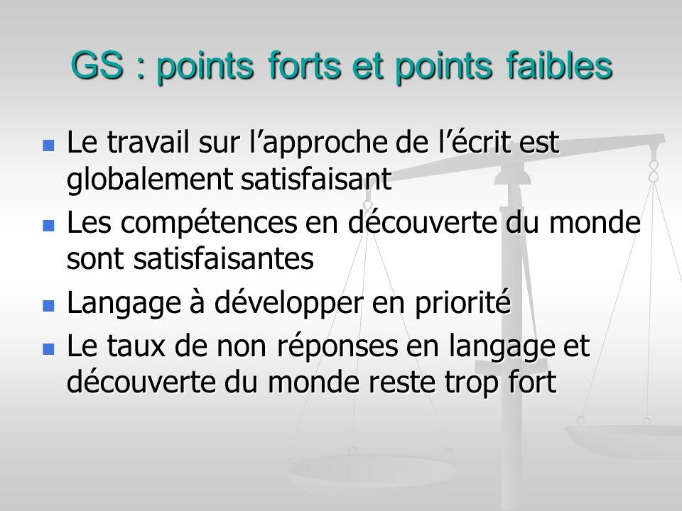 GS : points forts et points faibles Le travail sur lapproche de lécrit est globalement satisfaisant Le travail sur lapproche de lécrit est globalement