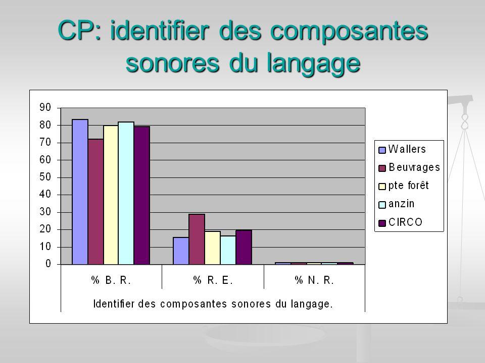 CP: identifier des composantes sonores du langage