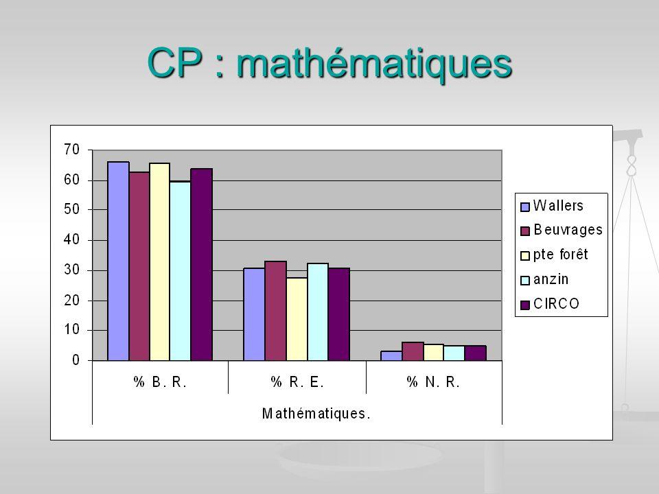 CP : mathématiques