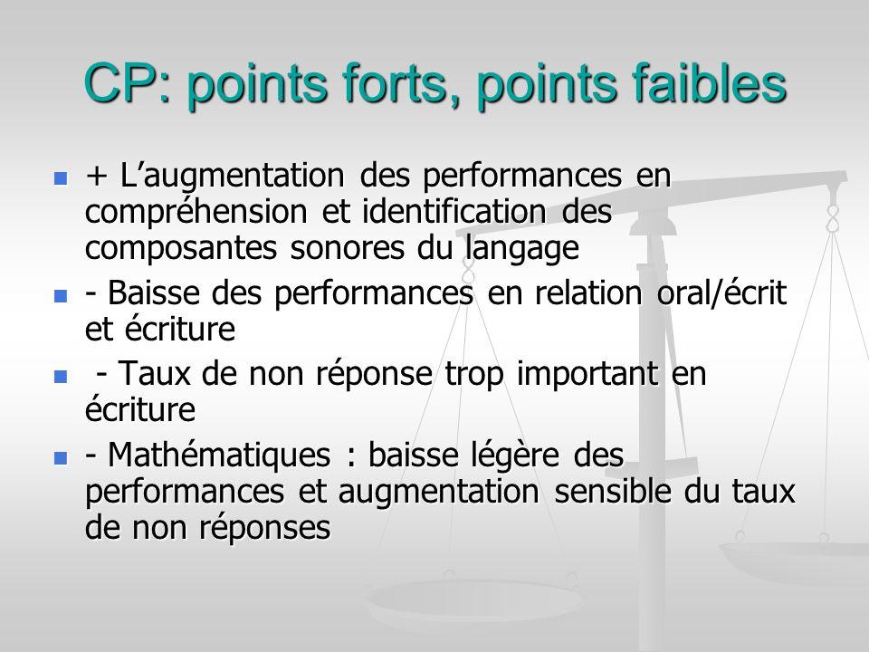 CP: points forts, points faibles + Laugmentation des performances en compréhension et identification des composantes sonores du langage + Laugmentatio