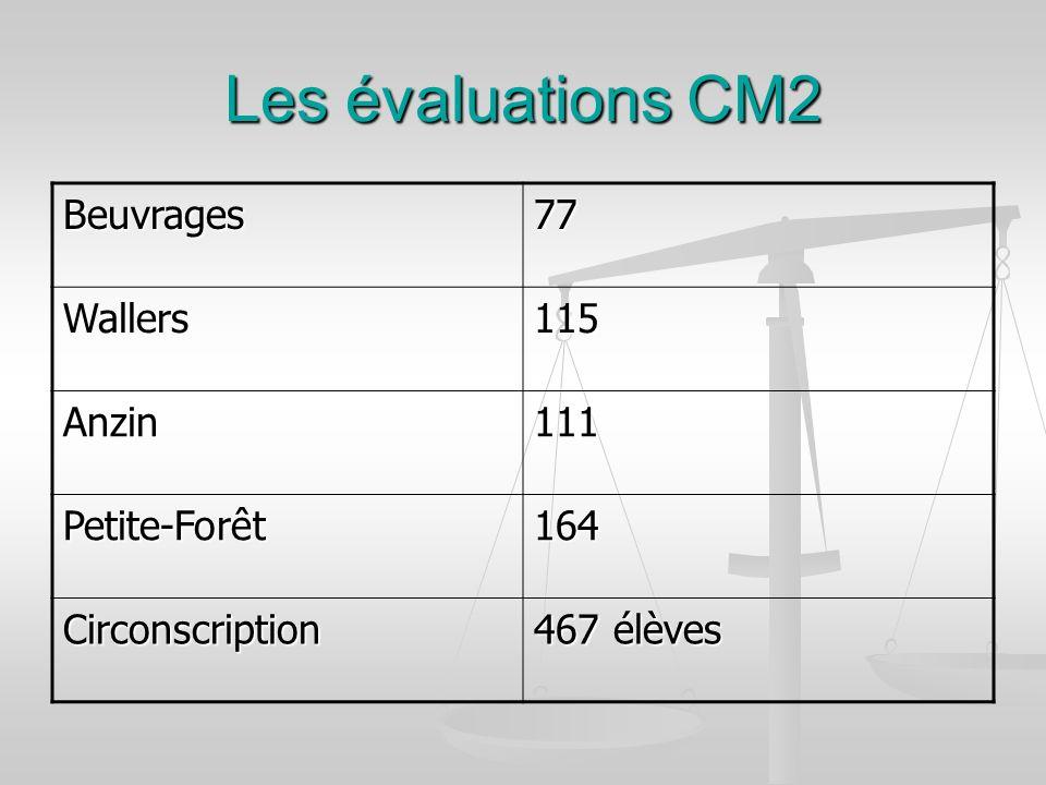 Les évaluations CM2 Beuvrages77 Wallers115 Anzin111 Petite-Forêt164 Circonscription 467 élèves