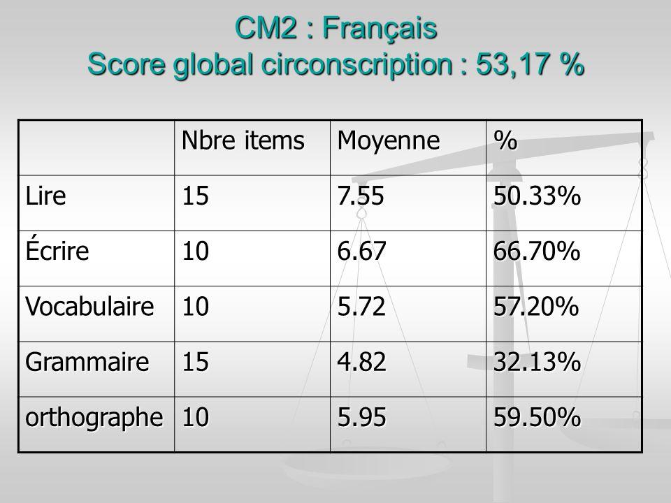 CM2 : Français Score global circonscription : 53,17 % Nbre items Moyenne% Lire157.5550.33% Écrire106.6766.70% Vocabulaire105.7257.20% Grammaire154.823