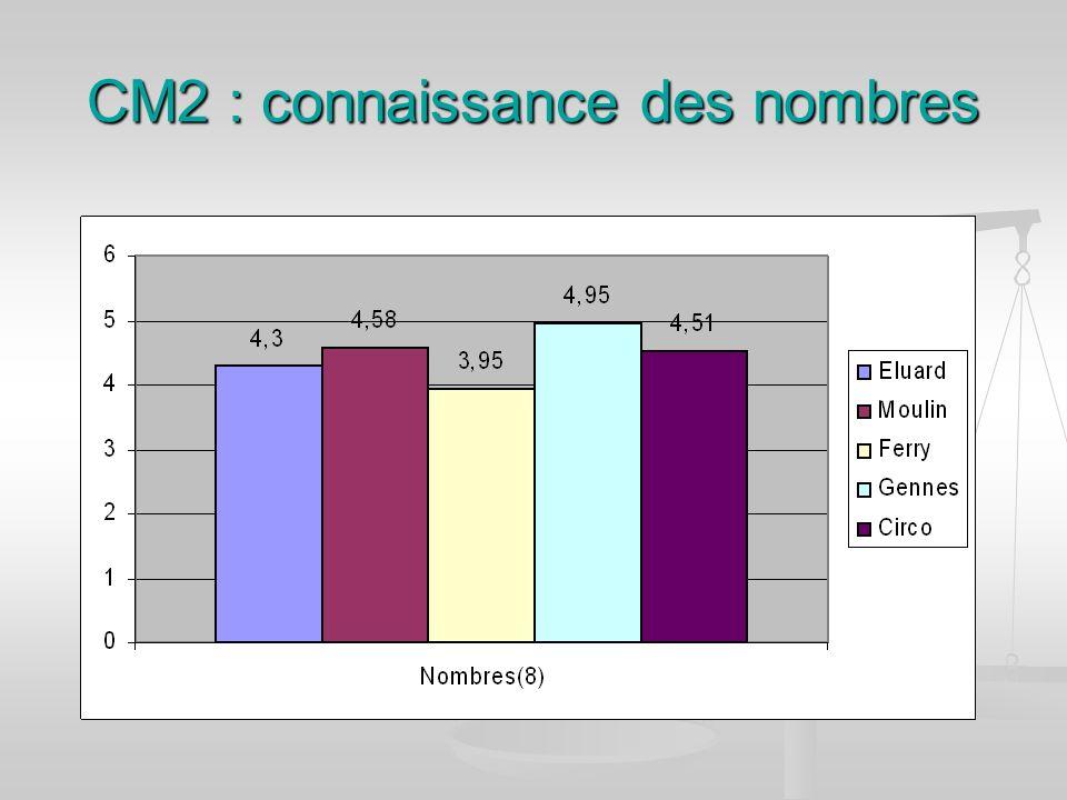 CM2 : connaissance des nombres