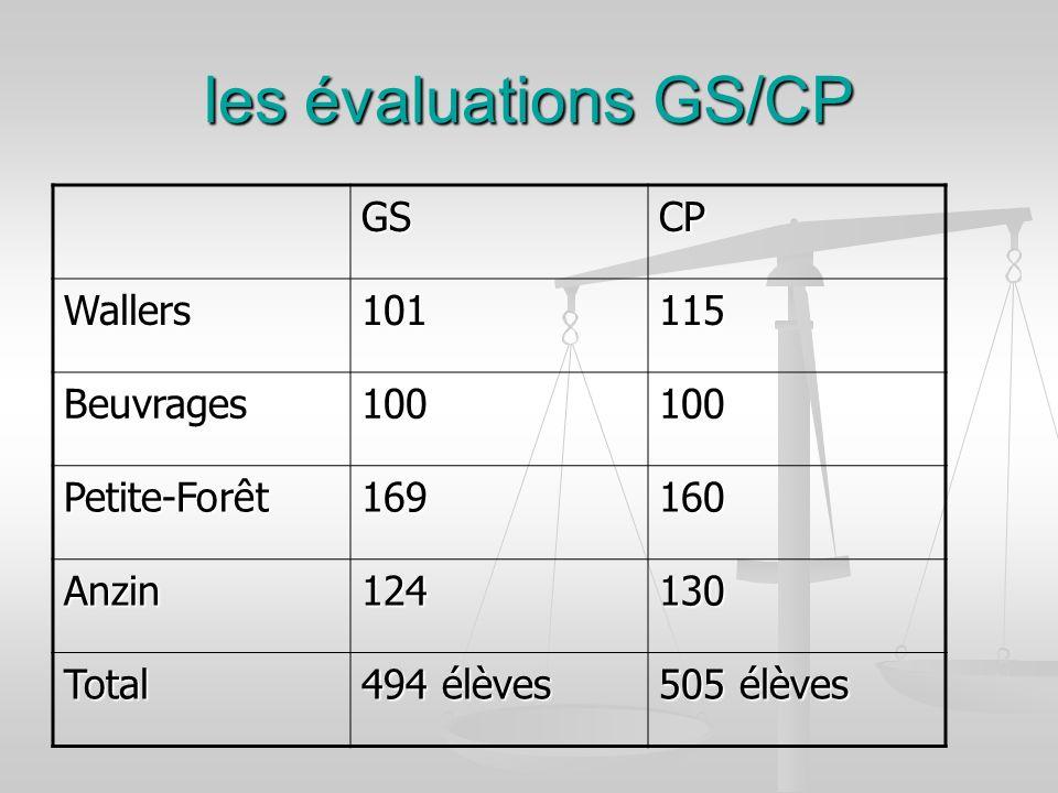 les évaluations GS/CP GSCP Wallers101115 Beuvrages100100 Petite-Forêt169160 Anzin124130 Total 494 élèves 505 élèves