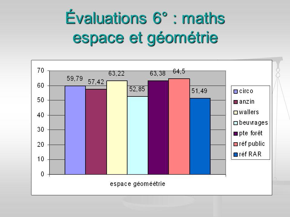 Évaluations 6° : maths espace et géométrie