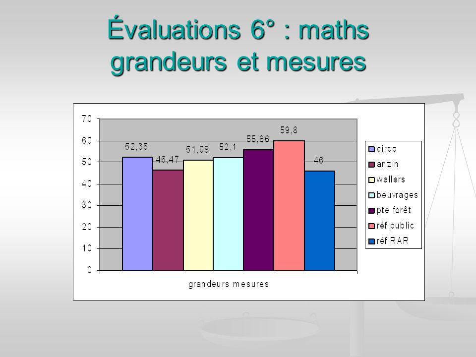 Évaluations 6° : maths grandeurs et mesures