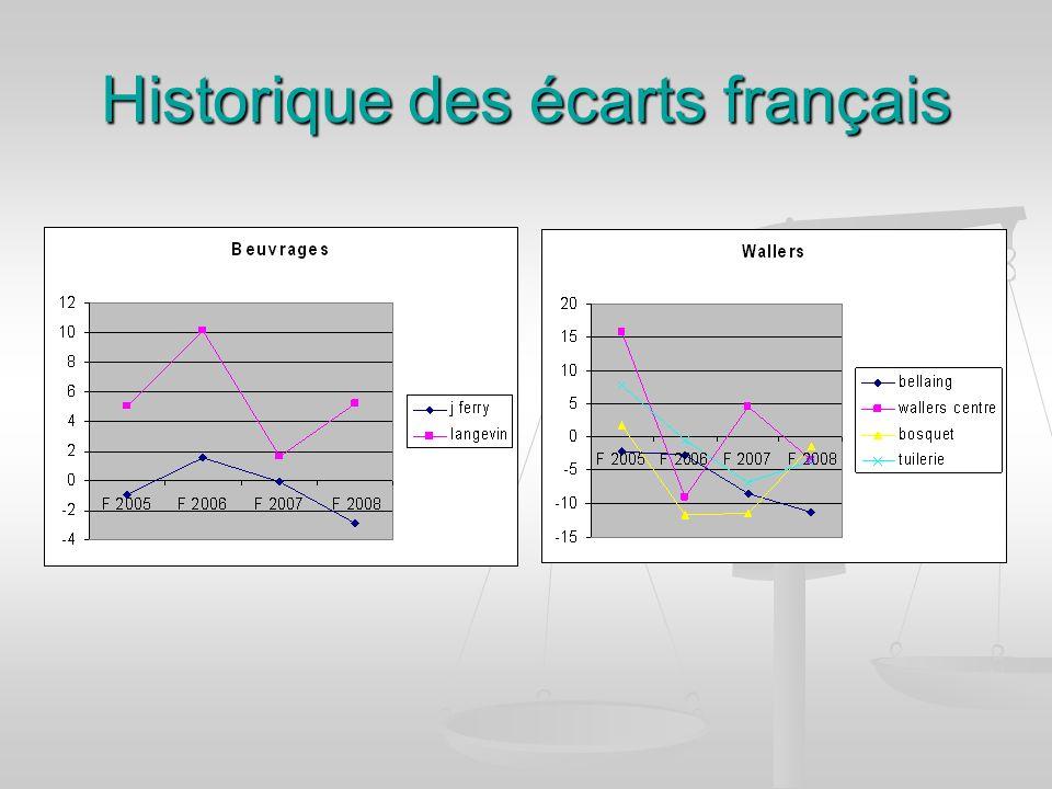 Historique des écarts français