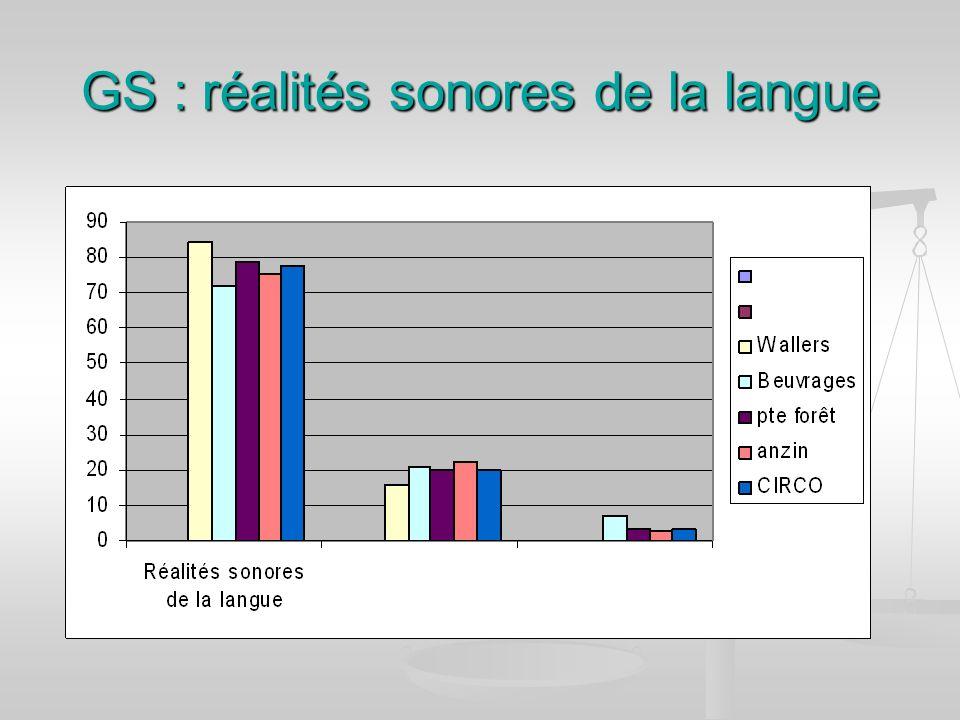 GS : réalités sonores de la langue