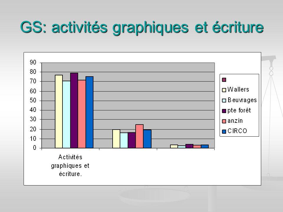 GS: activités graphiques et écriture