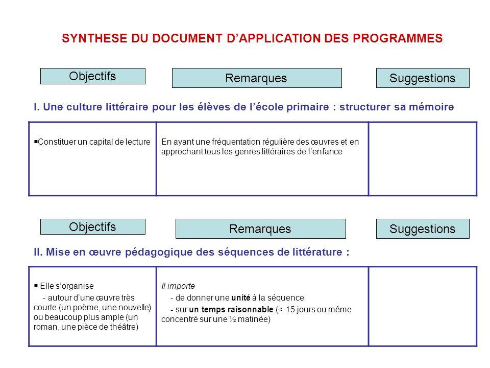 SYNTHESE DU DOCUMENT DAPPLICATION DES PROGRAMMES I.