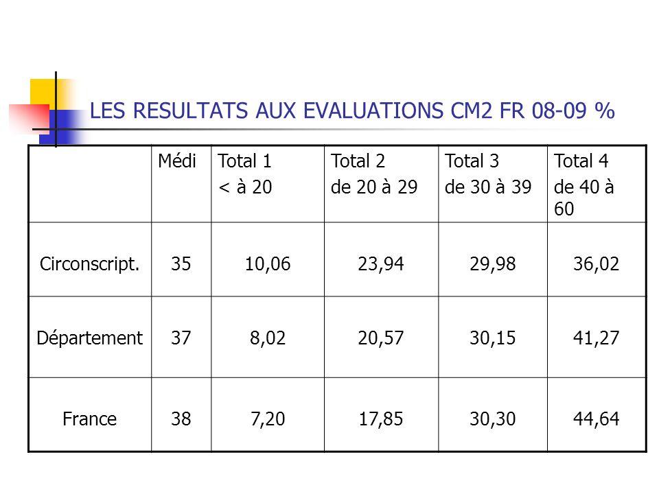 LES RESULTATS AUX EVALUATIONS CM2 FR 08-09 % MédiTotal 1 < à 20 Total 2 de 20 à 29 Total 3 de 30 à 39 Total 4 de 40 à 60 Circonscript.3510,0623,9429,9