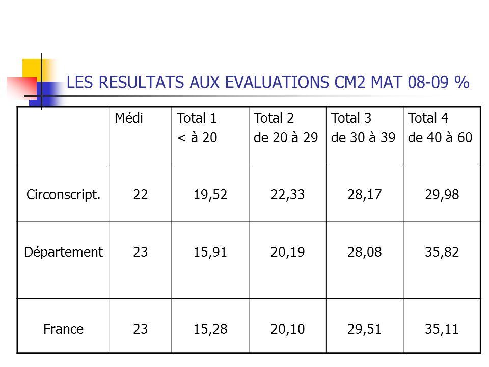 LES RESULTATS AUX EVALUATIONS CM2 MAT 08-09 % MédiTotal 1 < à 20 Total 2 de 20 à 29 Total 3 de 30 à 39 Total 4 de 40 à 60 Circonscript.2219,5222,3328,