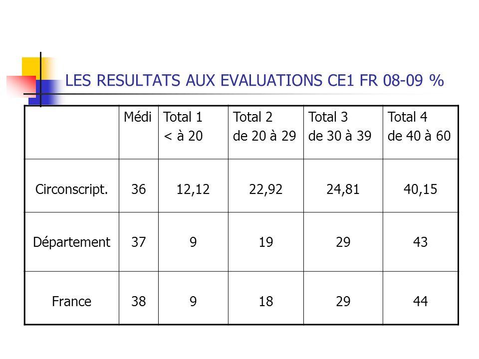 LES RESULTATS AUX EVALUATIONS CE1 FR 08-09 % MédiTotal 1 < à 20 Total 2 de 20 à 29 Total 3 de 30 à 39 Total 4 de 40 à 60 Circonscript.3612,1222,9224,8