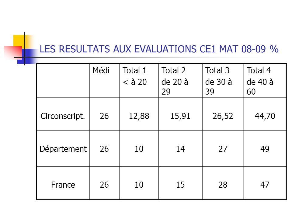 LES RESULTATS AUX EVALUATIONS CE1 MAT 08-09 % MédiTotal 1 < à 20 Total 2 de 20 à 29 Total 3 de 30 à 39 Total 4 de 40 à 60 Circonscript.2612,8815,9126,