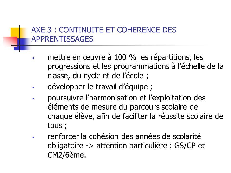 AXE 3 : CONTINUITE ET COHERENCE DES APPRENTISSAGES mettre en œuvre à 100 % les répartitions, les progressions et les programmations à léchelle de la c