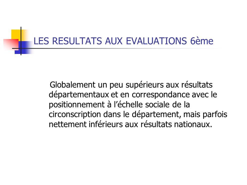 LES RESULTATS AUX EVALUATIONS 6ème Globalement un peu supérieurs aux résultats départementaux et en correspondance avec le positionnement à léchelle s