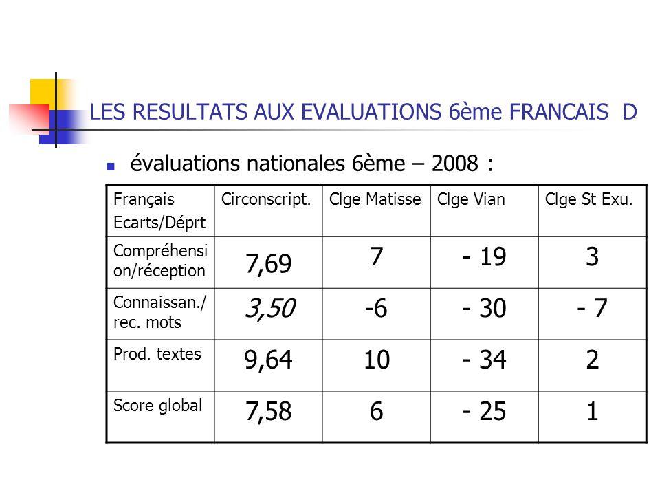 LES RESULTATS AUX EVALUATIONS 6ème FRANCAIS D évaluations nationales 6ème – 2008 : Français Ecarts/Déprt Circonscript.Clge MatisseClge VianClge St Exu