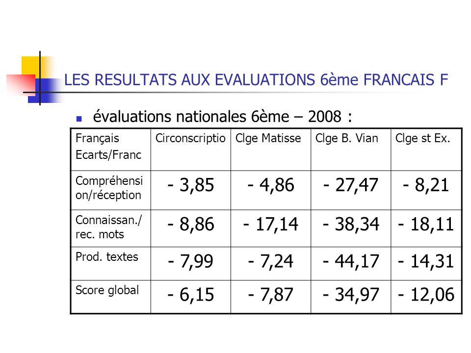 LES RESULTATS AUX EVALUATIONS 6ème FRANCAIS F évaluations nationales 6ème – 2008 : Français Ecarts/Franc CirconscriptioClge MatisseClge B. VianClge st