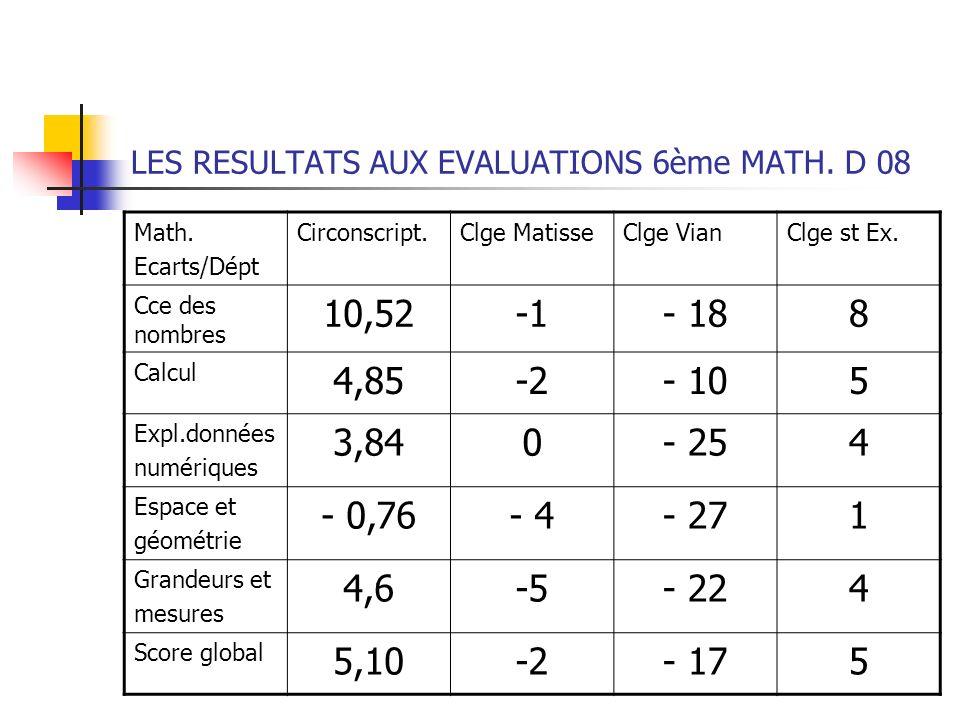 LES RESULTATS AUX EVALUATIONS 6ème MATH. D 08 Math. Ecarts/Dépt Circonscript.Clge MatisseClge VianClge st Ex. Cce des nombres 10,52- 188 Calcul 4,85-2