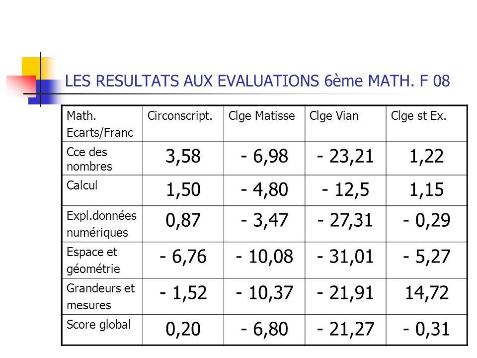 LES RESULTATS AUX EVALUATIONS 6ème MATH. F 08 Math. Ecarts/Franc Circonscript.Clge MatisseClge VianClge st Ex. Cce des nombres 3,58- 6,98- 23,211,22 C