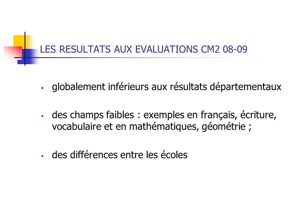 LES RESULTATS AUX EVALUATIONS CM2 FR 08-09 % MédiTotal 1 < à 20 Total 2 de 20 à 29 Total 3 de 30 à 39 Total 4 de 40 à 60 Circonscript.3510,0623,9429,9836,02 Département378,0220,5730,1541,27 France387,2017,8530,3044,64