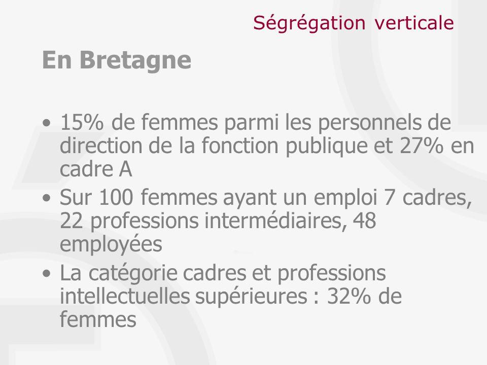 Ségrégation verticale En Bretagne 15% de femmes parmi les personnels de direction de la fonction publique et 27% en cadre A Sur 100 femmes ayant un emploi 7 cadres, 22 professions intermédiaires, 48 employées La catégorie cadres et professions intellectuelles supérieures : 32% de femmes