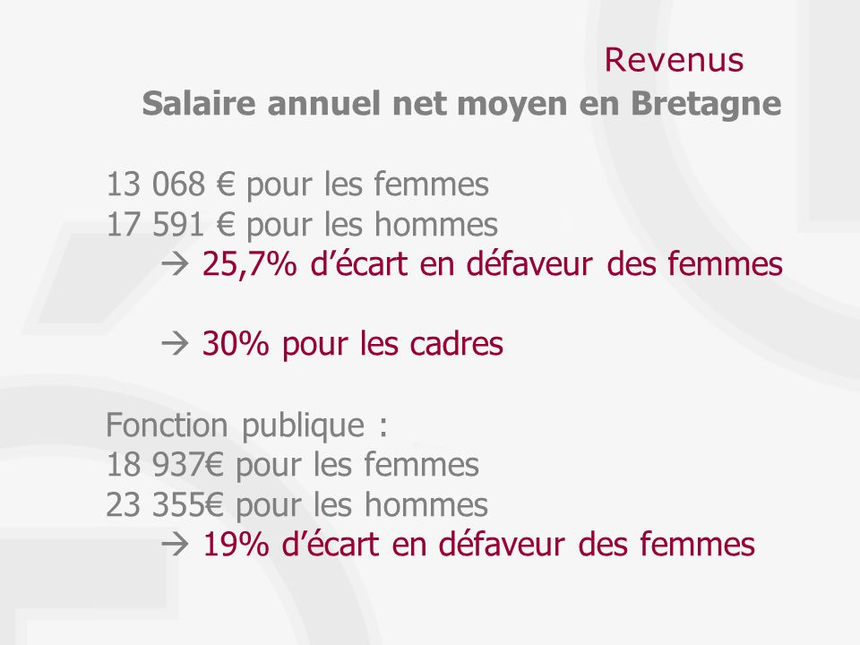 Revenus Salaire annuel net moyen en Bretagne 13 068 pour les femmes 17 591 pour les hommes 25,7% décart en défaveur des femmes 30% pour les cadres Fonction publique : 18 937 pour les femmes 23 355 pour les hommes 19% décart en défaveur des femmes