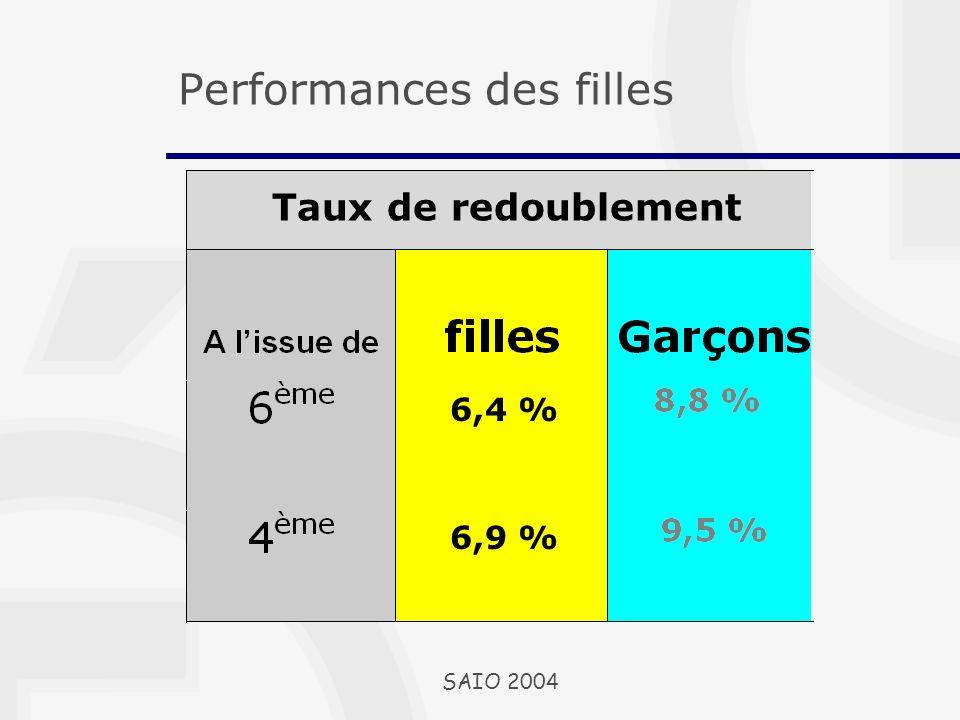 6,4 % 6,9 % Taux de redoublement Performances des filles SAIO 2004