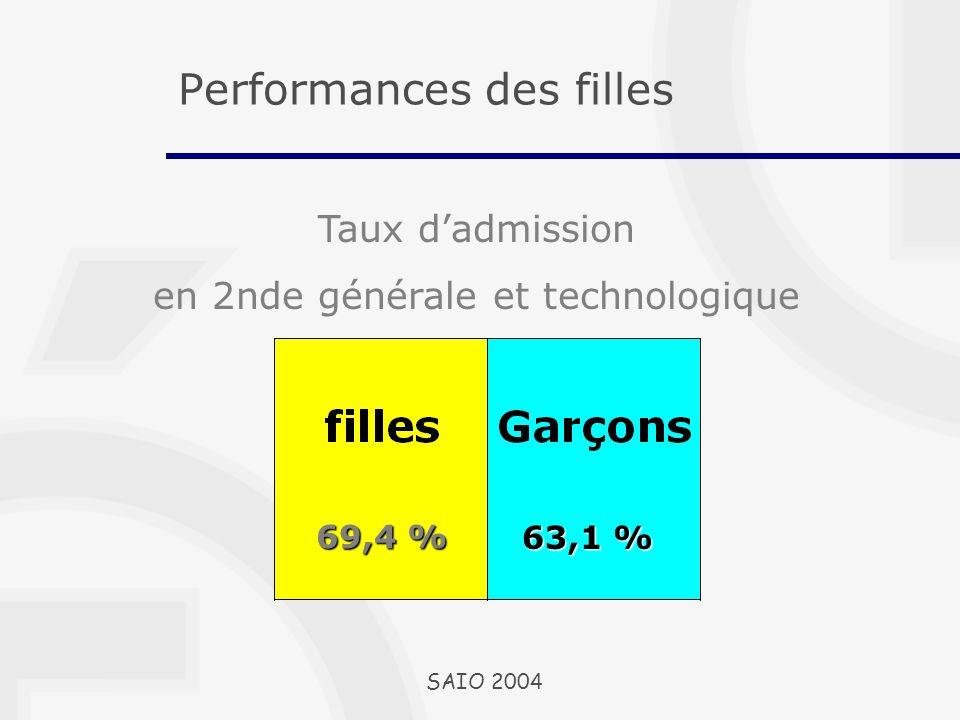 Taux dadmission en 2nde générale et technologique 69,4 % 63,1 % SAIO 2004 Performances des filles