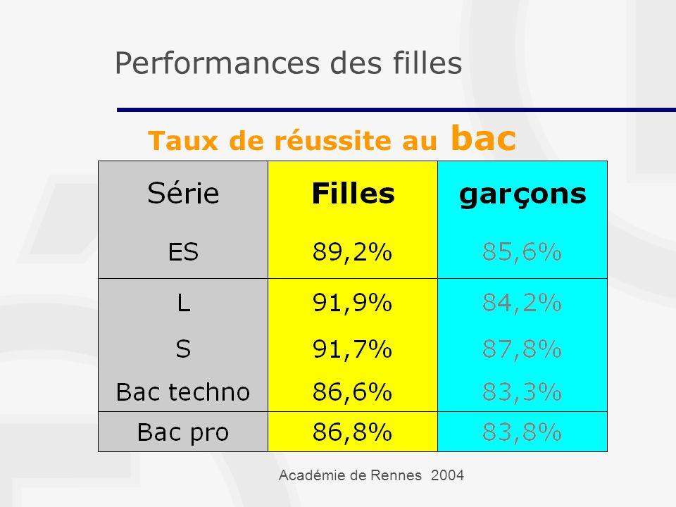 Académie de Rennes 2004 Taux de réussite au bac Performances des filles
