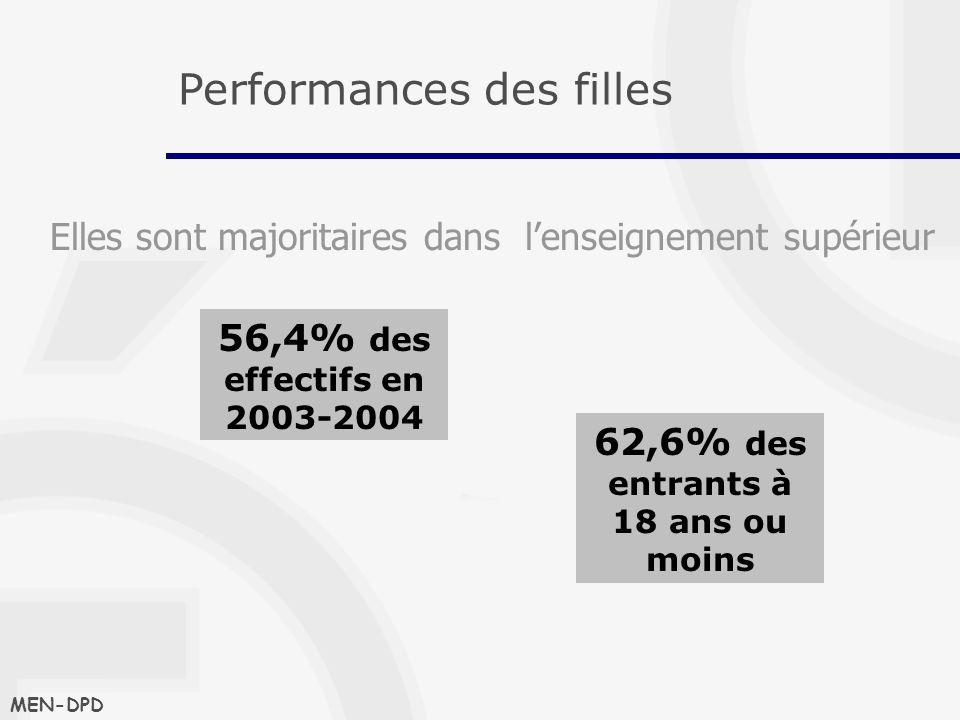 Elles sont majoritaires dans lenseignement supérieur MEN-DPD Performances des filles 56,4% des effectifs en 2003-2004 62,6% des entrants à 18 ans ou moins