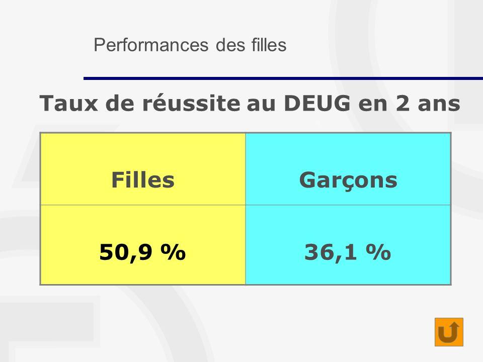 Taux de réussite au DEUG en 2 ans FillesGarçons 50,9 %36,1 % Performances des filles