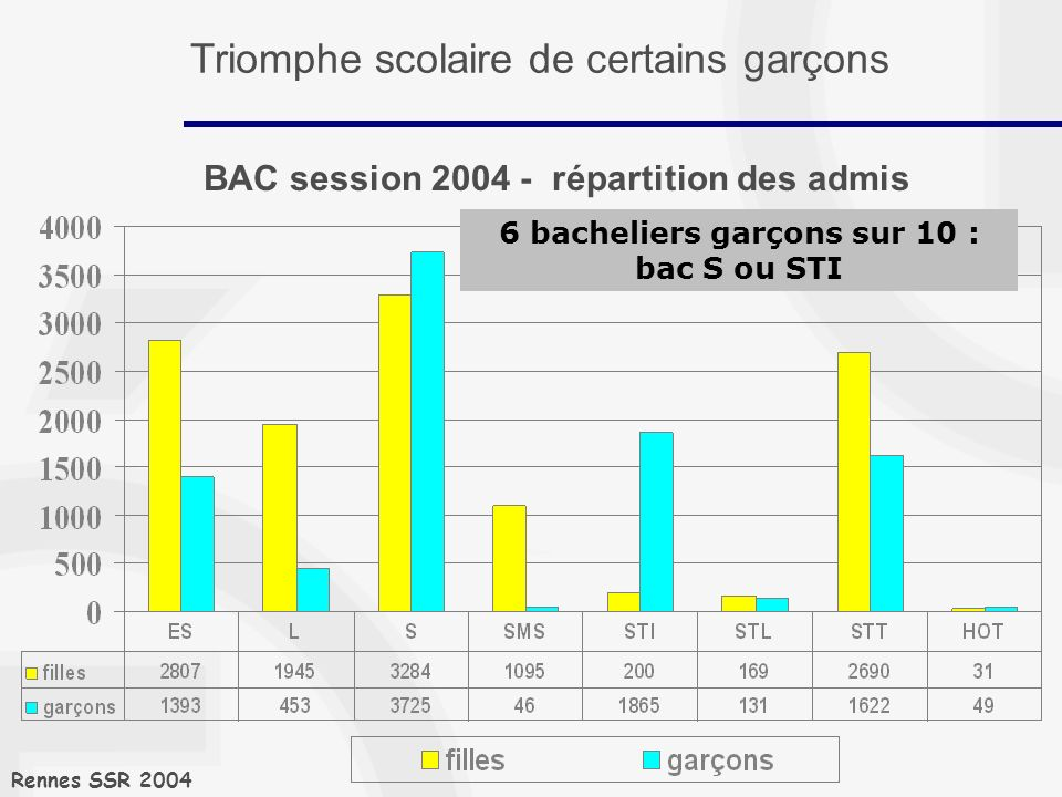 BAC session 2004 - répartition des admis Rennes SSR 2004 6 bacheliers garçons sur 10 : bac S ou STI Triomphe scolaire de certains garçons