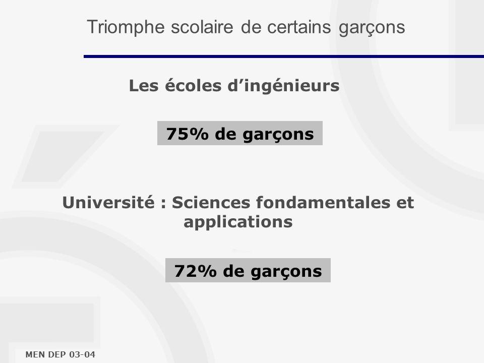 Les écoles dingénieurs MEN DEP 03-04 75% de garçons Université : Sciences fondamentales et applications 72% de garçons Triomphe scolaire de certains garçons