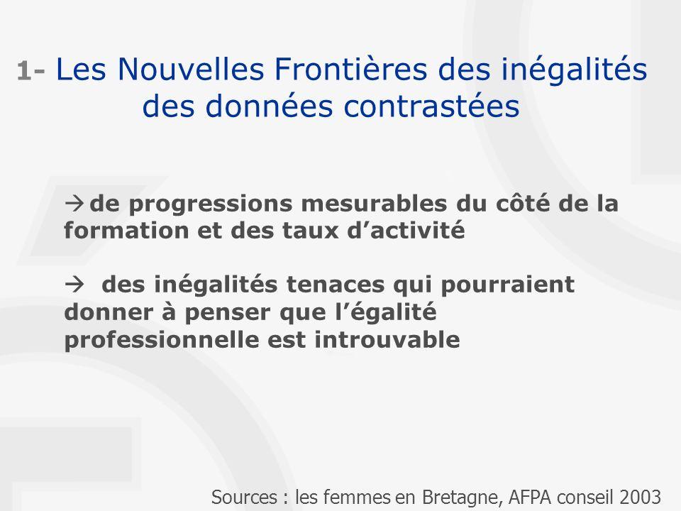 1- Les Nouvelles Frontières des inégalités des données contrastées de progressions mesurables du côté de la formation et des taux dactivité des inégalités tenaces qui pourraient donner à penser que légalité professionnelle est introuvable Sources : les femmes en Bretagne, AFPA conseil 2003