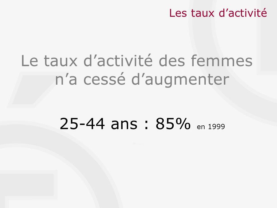 Les taux dactivité Le taux dactivité des femmes na cessé daugmenter 25-44 ans : 85% en 1999